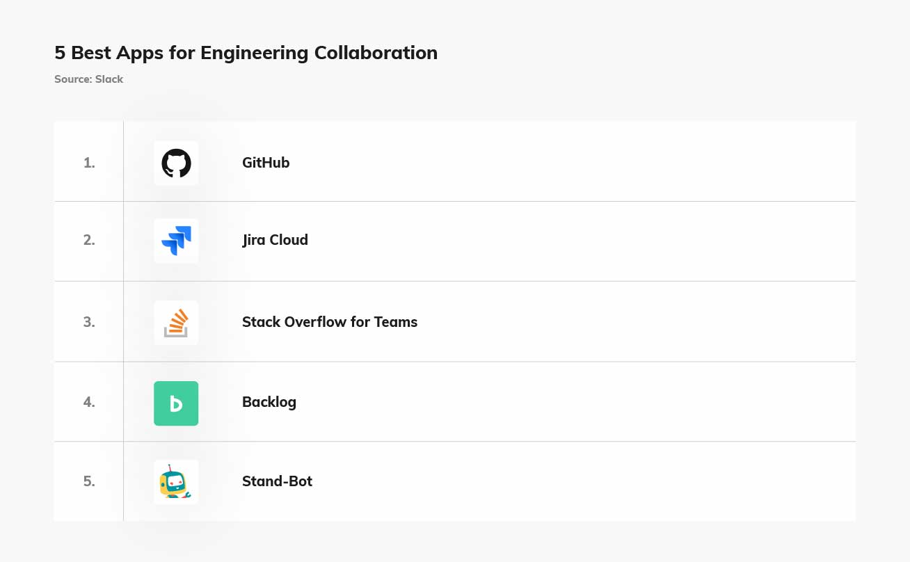 SalsaMobi: Distributed Software -5 best apps for engineering collab