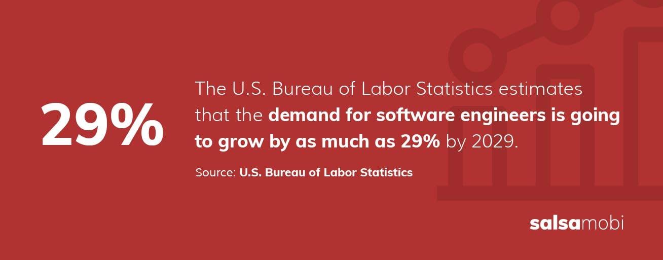 SalsaMobi: nearshore software development - 29%